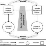 Lean Collaboration on Campus? A Social Network and Bricolage Approach